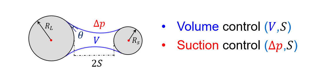 Volume and suction control at the micro-scale