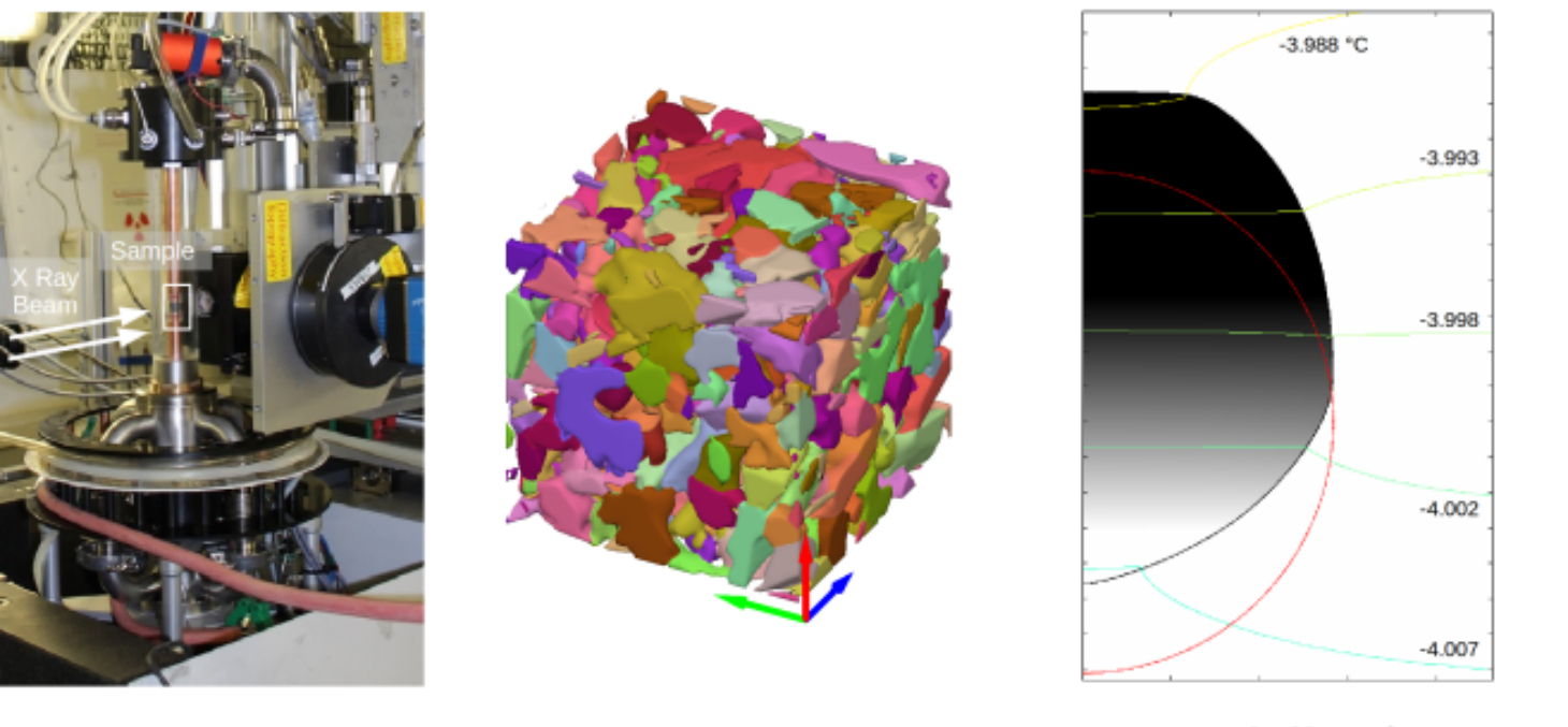 Diffraction Contrast Tomography, Metamorphism of snow and Phase field modeling of kinetic faceting